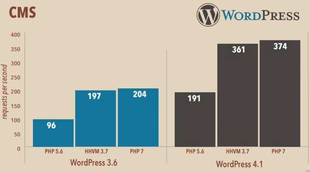 WordPress-PHP-5.6-vs-HHVM-3.7-vs-PHP-7-1024x571